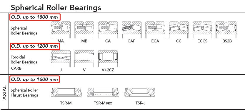 Manufacturing size range of spherical roller bearings